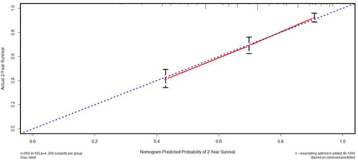 Calibration curve of nomogram in the validation cohort