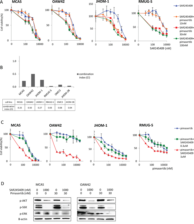 Enhanced antitumor effects of combination treatment with SAR245409 and pimasertib.
