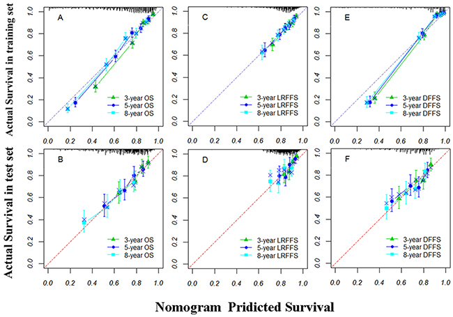The calibration curves of nomograms for predicting overall survival (OS) at A and B.