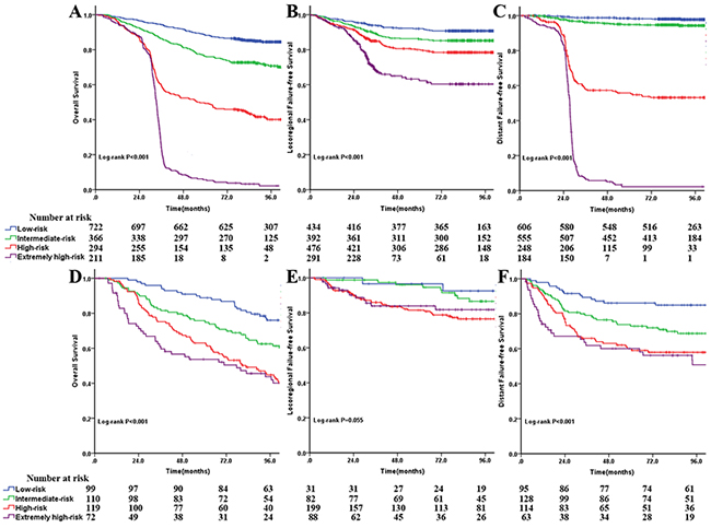 Comparison of Kaplan-Meier survival curves among four risk groups for overall survival at A and D.