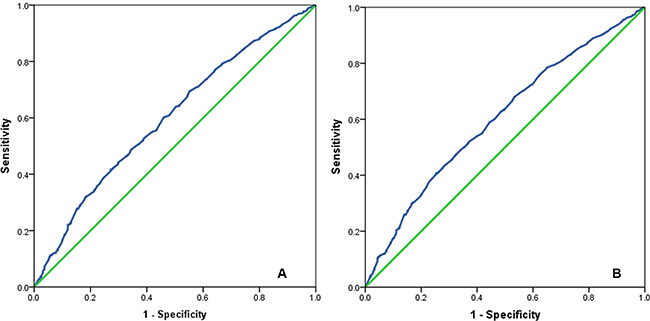The receiver operating characteristic curve for predicting cervical cancer-related survival (A) and overall survival (B) of cervical cancer patients using lymph node ratio.