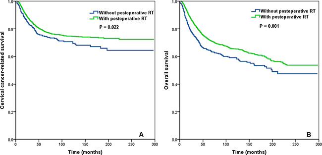 Impact of postoperative radiotherapy on cervical cancer-related survival (A) and overall survival (B) in the entire cohort of cervical cancer patients.