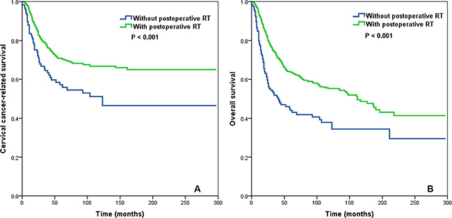 Impact of postoperative radiotherapy on cervical cancer-related survival (A) and overall survival (B) in the group of cervical cancer patients with a lymph node ratio > 0.16.