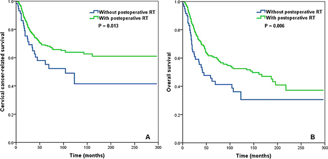 Impact of postoperative radiotherapy on cervical cancer-related survival (A) and overall survival (B) in the subgroup of cervical cancer patients with > 10 removed lymph nodes and a lymph node ratio > 0.16.