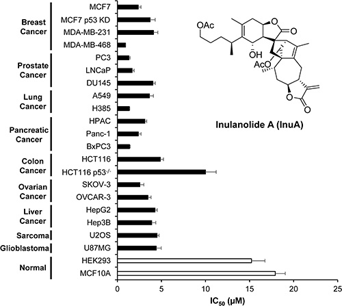 Oncotarget Inulanolide A As A New Dual Inhibitor Of