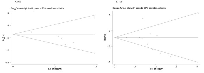 Begg's funnel plots for publication bias test on the association of metformin use with survival outcomes of lung cancer patients with diabetes.