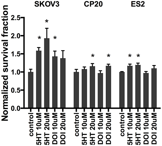 Clonogenic survival assays in SKOV3, CP20 and ES2 cells.