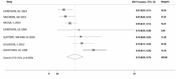 Forest plot of MSI frequency(X-axis) in African Americans.
