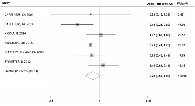 Forest plot of MSI frequency(X-axis) in Hispanics.