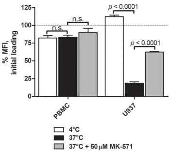 cAMP efflux activity of U937 cells and human PBMCs.