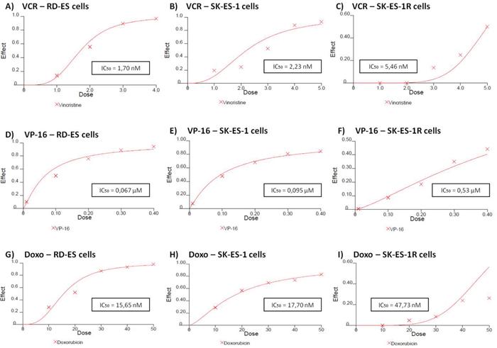 Reduced antitumor effects of VCR (nM) A, B, C. VP-16 (μM) D, E, F. and Doxo (nM) G, H, I. in chemoresistant ES cell line (SK-ES-IR) relative to two non-resistant cell lines.