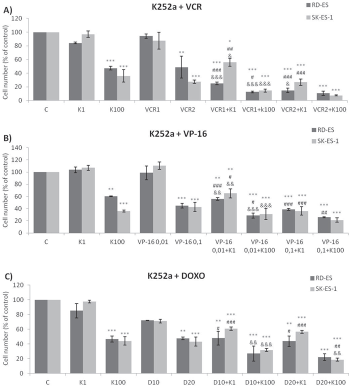 Trk inhibition enhanced the antiproliferative effects of Doxo, VP-16, and VCR synergistically in ES cells.