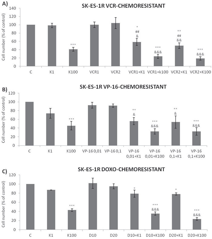 Trk inhibition enhances the antiproliferative effects of VCR, VP-16 and doxorubicin synergistically in chemoresistant ES cells.