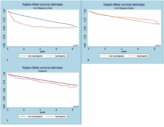 Kaplan Meier survival curves in subjects with and without neutropenia.