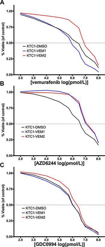Dose-response curves (percentage of treated cell number compared with DMSO-treated control) for KTC1 subpopulations treated for 4 days with (A) vemurafenib, a BRAF V600E inhibitor; (B) AZD6244, a MEK inhibitor; and (C) GDC0994, an ERK/1/2 inhibitor at the doses described in Supplementary Table 3.