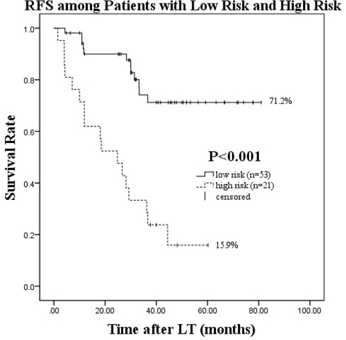 Recurrence-free survival after salvage LT in the low risk (0–1 risk factors) and high risk (2–4 risk factors) groups