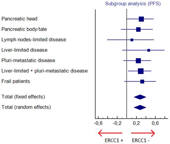 Subgroup analysis for progression free survival (PFS).