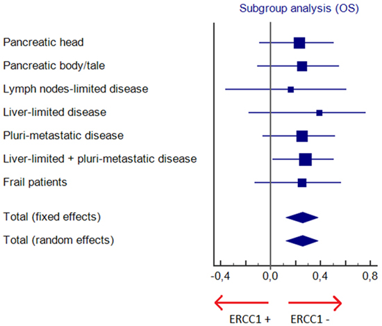 Subgroup analysis for overall survival (OS).