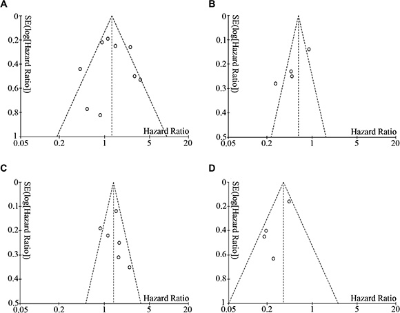 Begg's funnel plot showed no publication bias among the included studies.