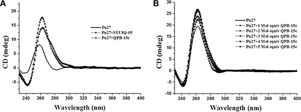 CD spectra of Pu27 DNA.