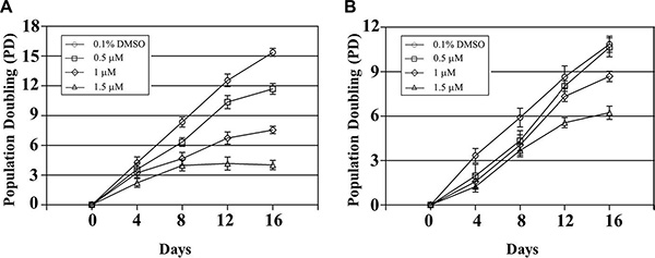 Long-term incubation of Ramos (A) and CA46 (B) cells in QPB-15e at subcytotoxic concentrations.