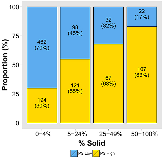 The relationship between high/low molecular prognostic score (mPS) and categories of increasing solid (SOL) pattern shows that, as the SOL pattern of the tumor increases, the proportion of high mPS increases (P < 0.001).