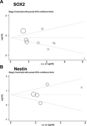 Begg's funnel plot for publication bias analysis.