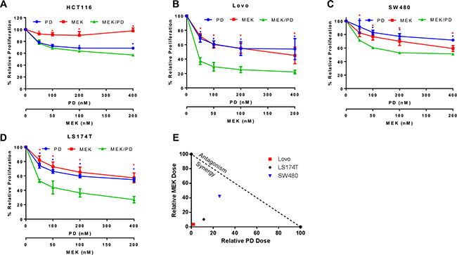 Combination of MEK and CDK4/6 inhibitors synergistically attenuates cell growth in a panel of KRAS mutant CRC cell lines.