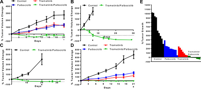Combination of CDK4/6 and MEK inhibitors induces tumor regression in vivo in KRAS mutant CRC xenografts.