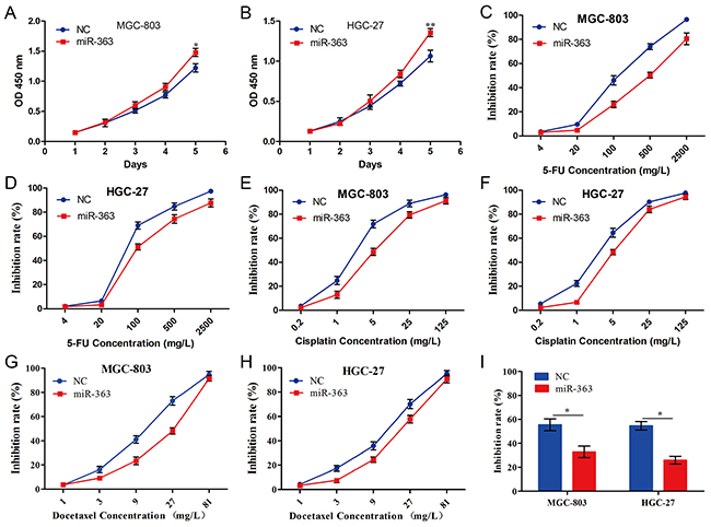 miR-363 promotes proliferation and chemotherapy resistance of gastric cancer cells in vitro.