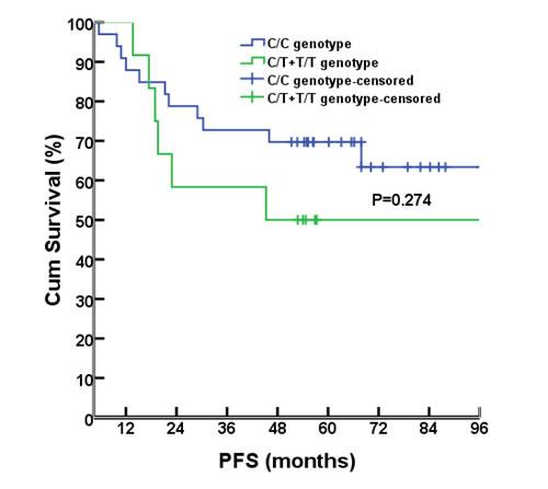PFS comparison between different genotypes