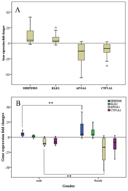 Fold-change in gene expression in GCB patients.