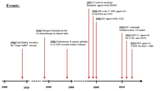 Timeline delineating the evolution of antibody-drug conjugate discovery and therapy in cancer therapeutics [3-6].