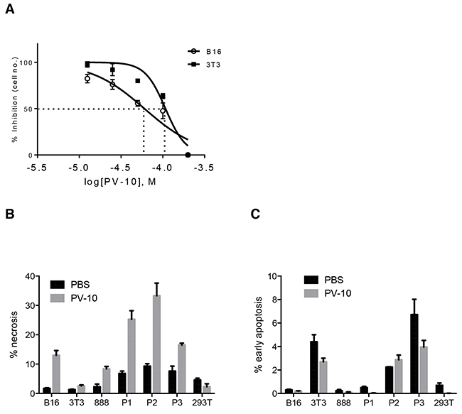 PV-10 leads to tumor cell death through necrosis.