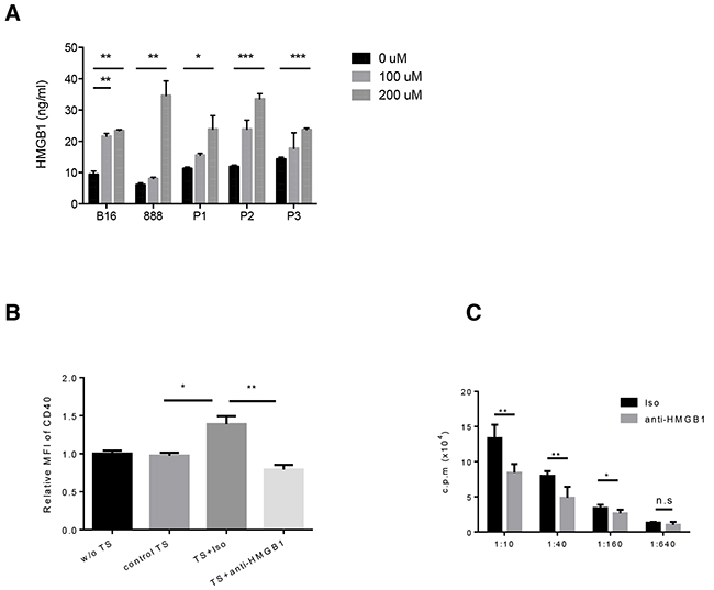 PV-10 treatment leads to the release of HMGB1 from melanoma cells.