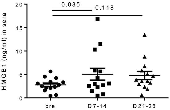 Increased HMGB1 levels in sera of melanoma patients after IL PV-10.