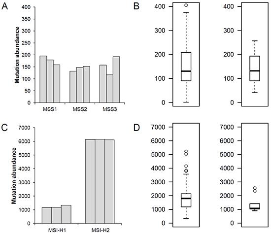 Mutation abundance of MSS and MSI-H gastric adenomas.