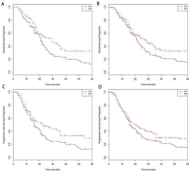 Kaplan-Meier survival curves for patients stratified by treatment with docetaxel/cisplatin (DP)