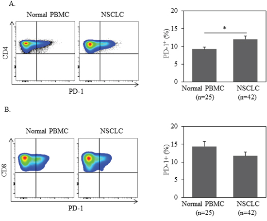 PD-1 expression in CD4+ T cells is higher in NSCLC patients than ones in normal donors.