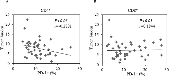 No Correlation between tumor burden and PD-1 expression in CD4+ or CD8+ T cells in 42 patients with advanced NSCLC.
