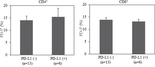 No correlation between PD-L1 expression in lung cancer tissues and PD-1 expression in CD4+ or CD8+T cells from patients with advanced NSCLC.