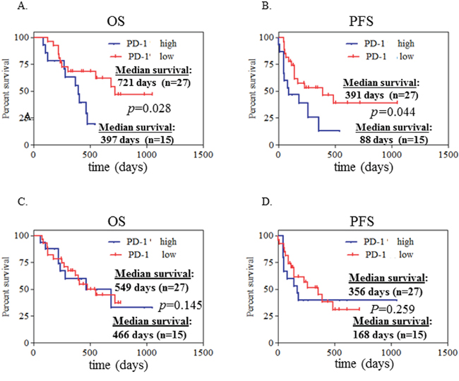 High expression of PD-1 on CD4+ T cells at initial diagnosis associated with poor clinical outcome in advanced NSCLC patients.