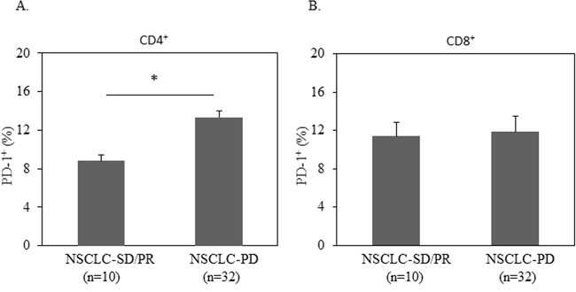 Elevated PD-1 expression on CD4+ T cells was correlated with disease progression.