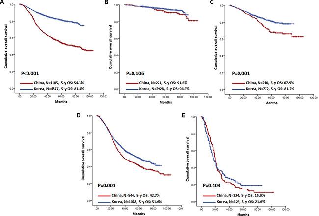Kaplan-Meier survival analysis of patients between China and Korea.