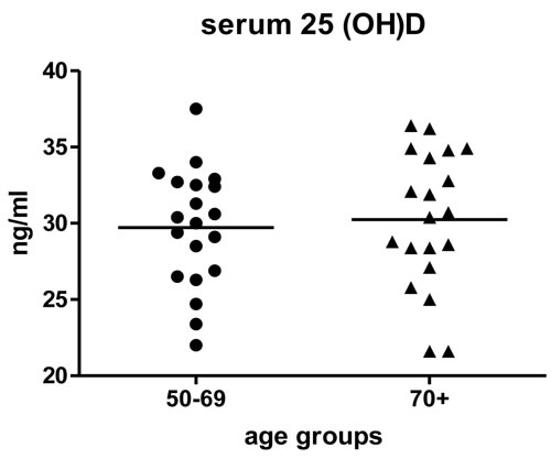 Serum 25(OH)D by age group.