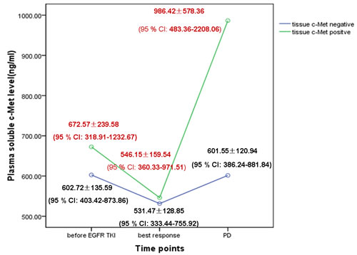 Dynamic change in the soluble c-Met level in plasma during EGFR-TKI treatment according to tissue c-Met protein expression with PD in the training cohort.
