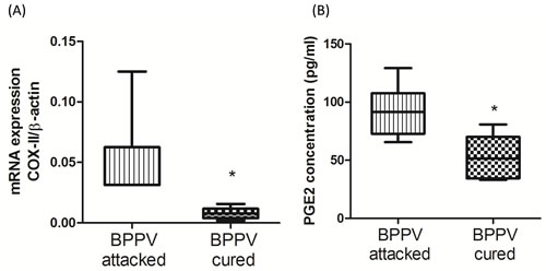 Pro-inflammatory evens in BPPV-attacked and BPPV-cured patients after treatment of maneuver exercise.