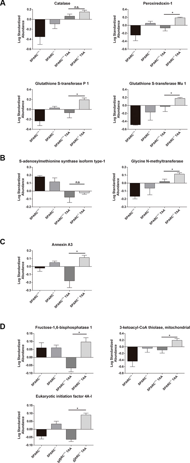 Hepatic proteome profiling revealed the induction of detoxification of oxygen reactive species and liver regeneration pathways in animals chronically exposed to TAA