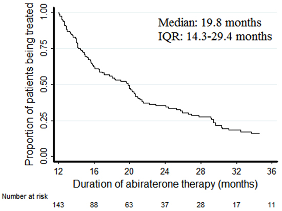 Kaplan-Meier plots of duration of treatment with abiraterone.