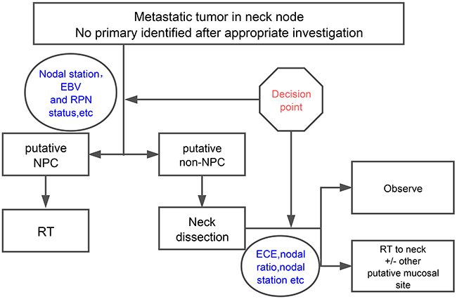 The two-step decision making process guided HNSCC multidisciplinary treatment.